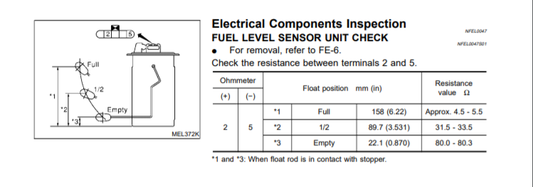 You Can Easily Test The Fuel Level Sensor Under Backseat And Verify Wiring If Both Good Then Need A Cer It Took About 30 Minutes To