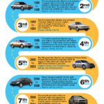 Nissan Maxima Heritage Infograph